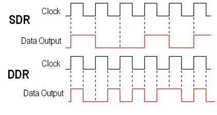 Perbedaaan DDR3 dan DDR4